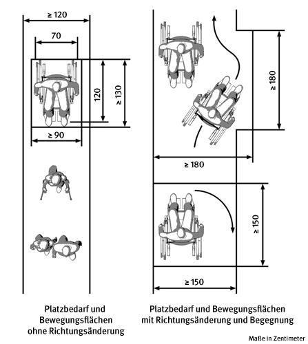 Skizze mit Maßen: Verkehrs- und Bewegungsflächen